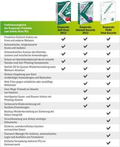 Kaspersky Internet Security 2012 3 User Windows, Deutsch, Mini-Box, 3 User (Article no. 90418176) - Picture #2